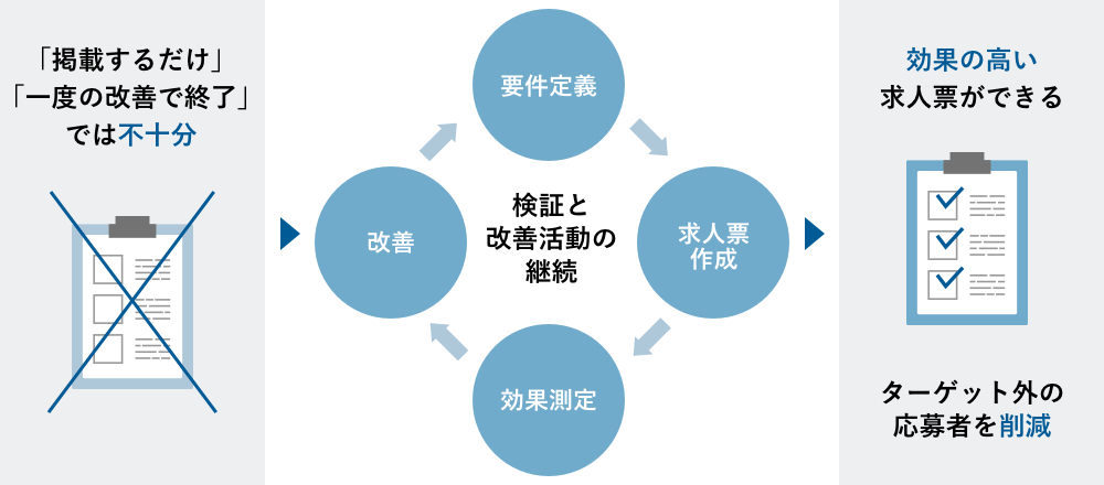 検証と改善活動を継続することで採用課題解決につながる