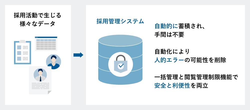 採用活動で生じるさまざまデータを一元化する採用管理システム
