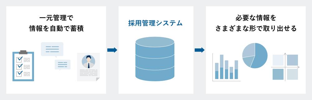 一元化したデータを自由な形式で取り出すことができる